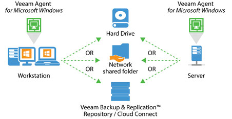 veeam-agent-for-windows-overview