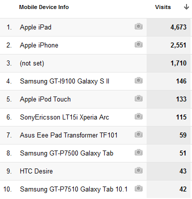 Top-10-MobileDevices-June-01-2011-to-May-31-2012