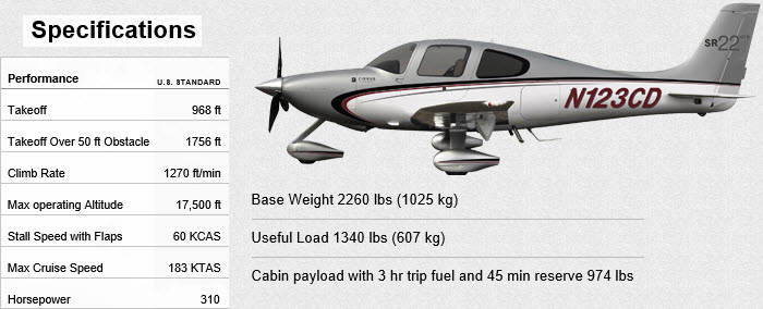 Cirrus-SR22-with-some-of-its-specifications-overlaid
