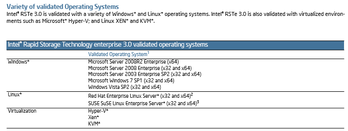 RSTe - validated operating systems
