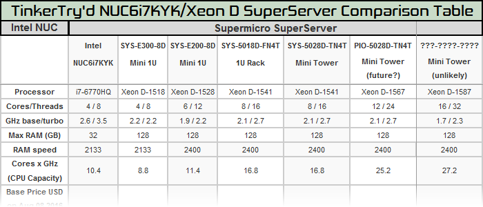 intel-nuc-compared-to-xeon-d-supermicro-superservers
