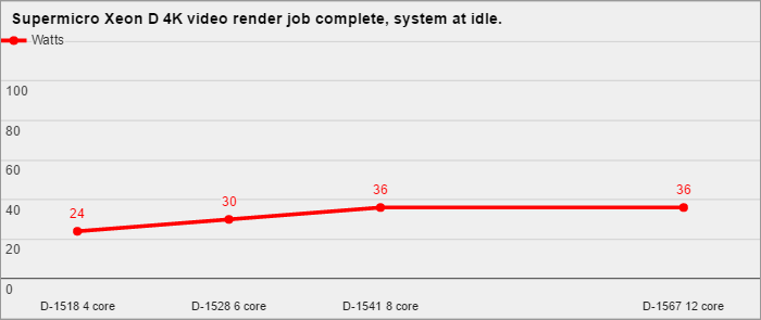 4K-video-render-complete-system-at-idle