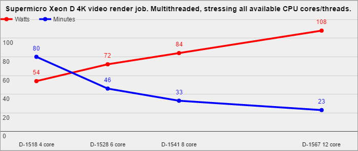 4K-video-render-stressing-Xeon-D-cores-by-TinkerTry