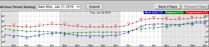 forecast.weather.gov-image-boston-2019-01-21-predicted-temps--TinkerTry