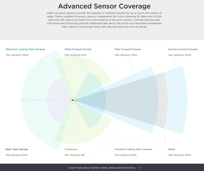 Advanced-Sensor-Coverage