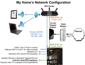 Insecure-about-using-public-WiFi-Connect-to-your-home's-OpenVPN-appliance-for-free-Network-Diagram-Page-1-2014-Jul-22