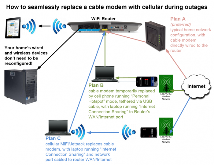 when-cable-is-down-cellular-workaround-overview