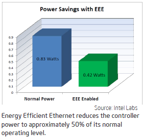 Power-Savings-with-EEE