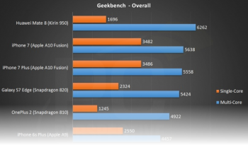 PC-Perspective-Geekbench-Overall