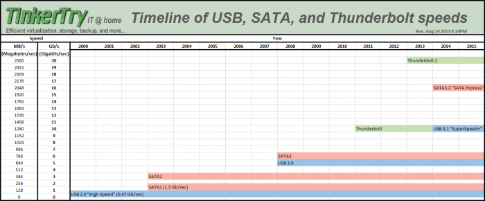 a-graphical-timeline-of-usb-sata-and-thunderbolt-speeds-rev-aug-24-2013-0814pm