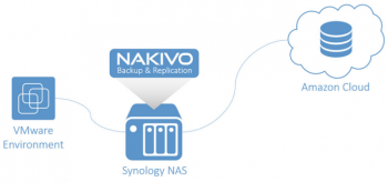 NAKIVO-on-Synology