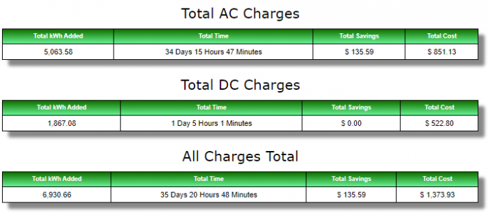 Charge-Summary