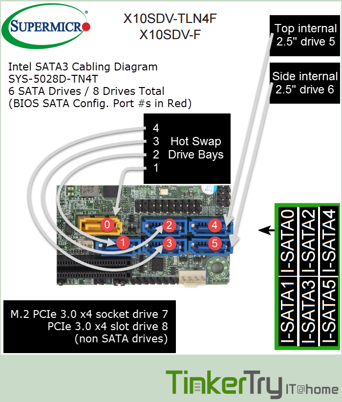 Intel-SATA3-cabling-SYS-5028D-TN4T-by-TinkerTry-rev7