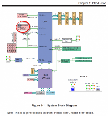 superserver-system-block-diagram-circled-m2