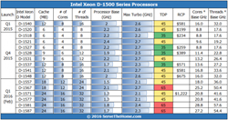 Intel-Xeon-D-1500-Series-Mar-5-Update-250x132