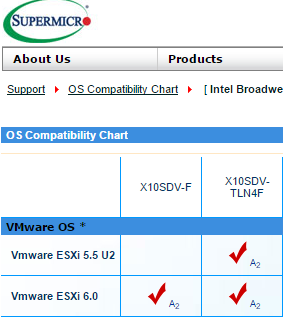 EDITED FOR CLARITY OS Compatibility Chart indicates VMware ESXi 6.0 compatibility for X10SDV-TLN4F in SYS-5028D-TN4T