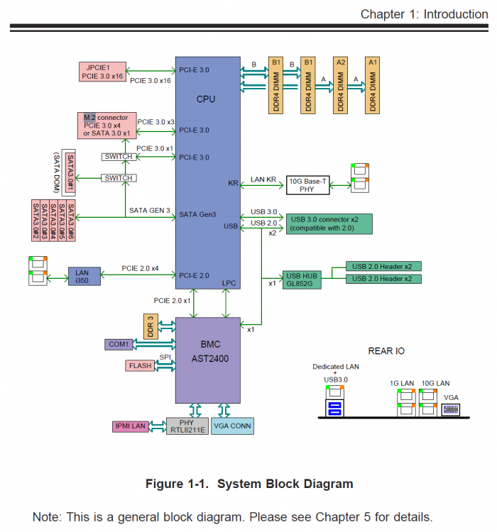 SuperServer-System-Block-Diagram