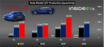 tesla-production-deliveries-graphed-through-q3-2020