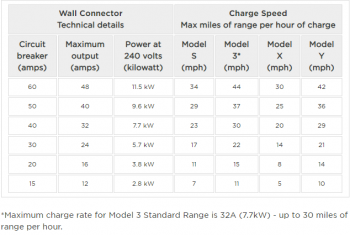 Wall-Connector-charging-speeds