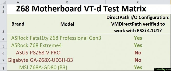 Z68-Motherboard-VT-d-ESXiNIC-RAID-Test-Matrix