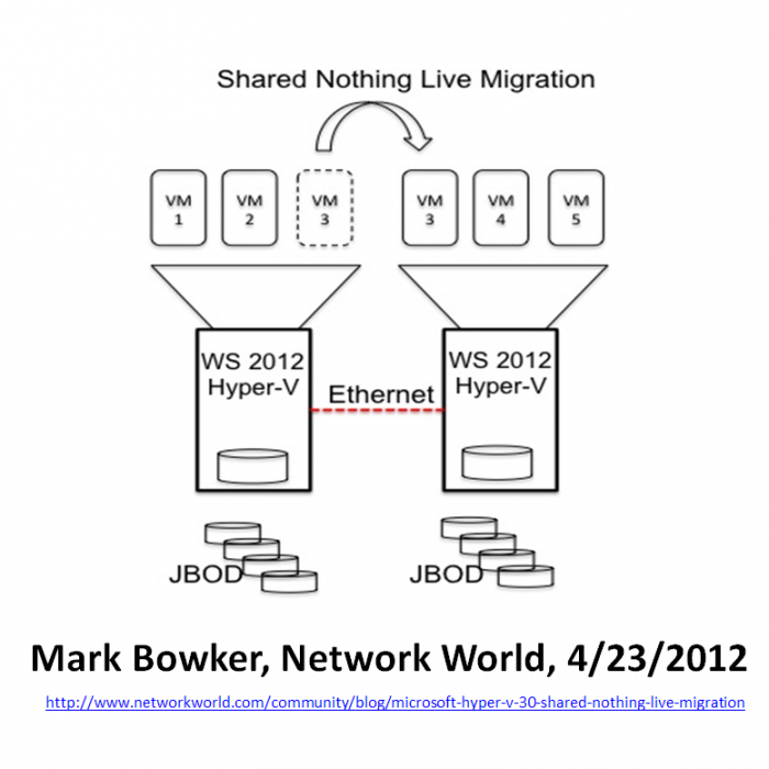 Shared-Nothing-Live-Migration-Mark-Bowker-Network-World