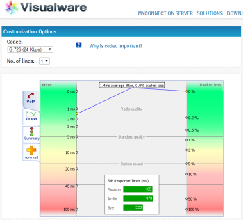 SIP-Response-times-measured-to-CA-using-Visualware