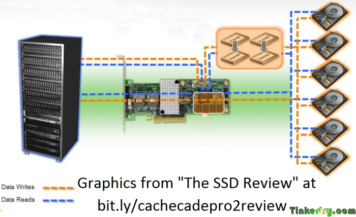 TheSSDReviewCacheCadePro20ReadWriteGraphic